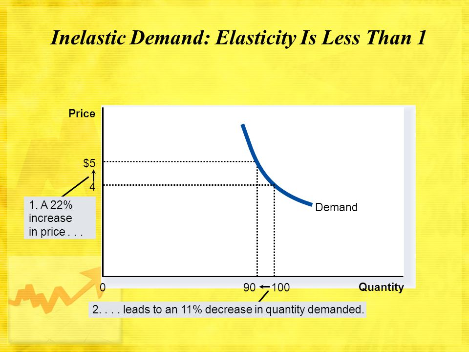 Inelastic Demand: Elasticity Is Less Than 1