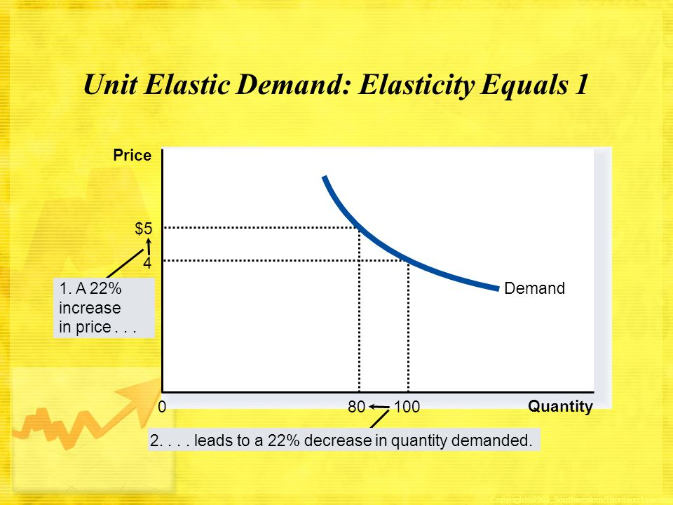 Unit Elastic Demand: Elasticity Equals 1