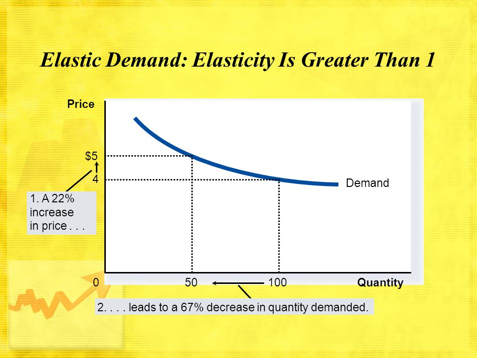Elastic Demand: Elasticity Is Greater Than 1