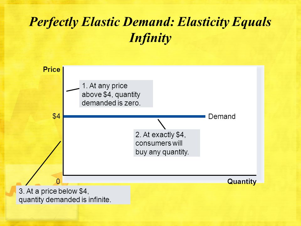 Perfectly Elastic Demand: Elasticity Equals Infinity