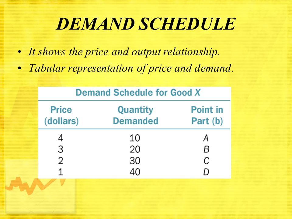 DEMAND SCHEDULE It shows the price and output relationship.