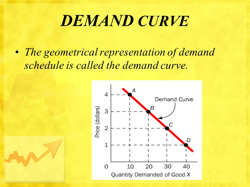 DEMAND CURVE The geometrical representation of demand schedule is called the demand curve. mintu
