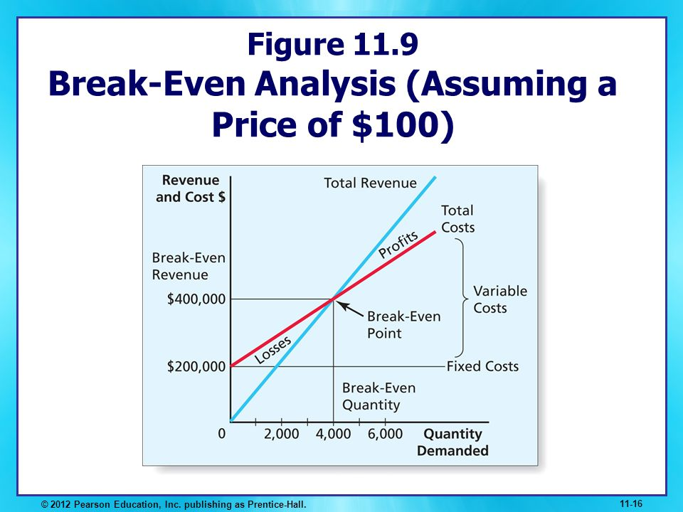 Figure 11.9 Break-Even Analysis (Assuming a Price of $100)