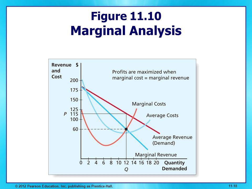 Figure 11.10 Marginal Analysis
