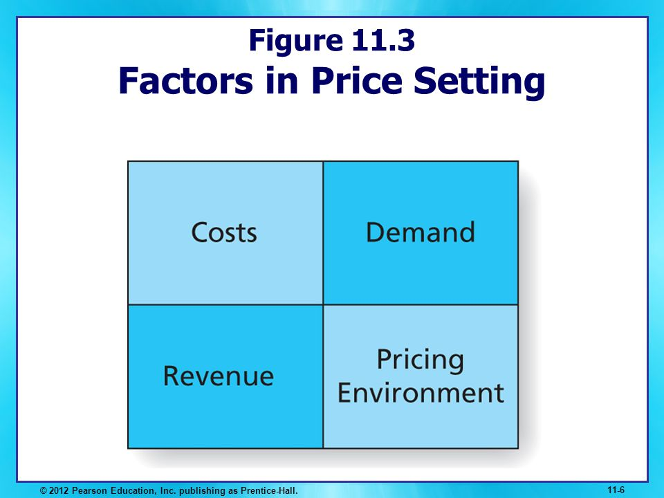 Figure 11.3 Factors in Price Setting