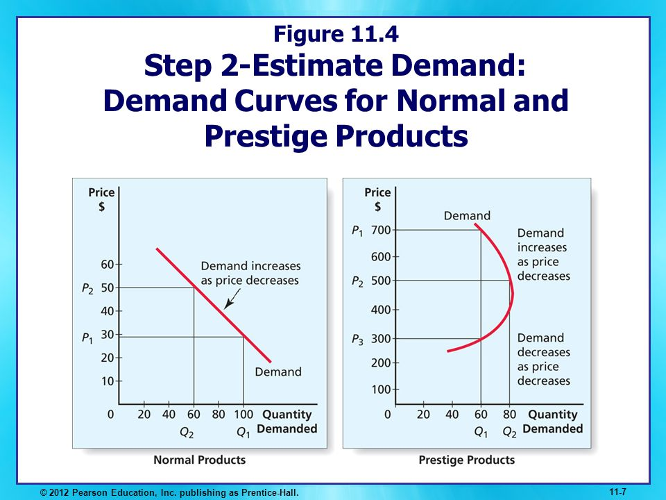 Figure 11.4 Step 2-Estimate Demand: Demand Curves for Normal and Prestige Products