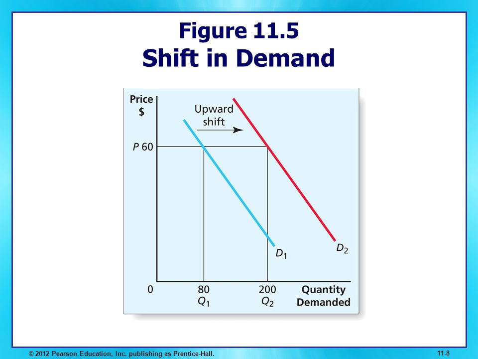 Figure 11.5 Shift in Demand LECTURE NOTES: