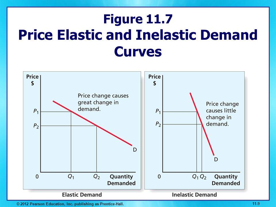 Figure 11.7 Price Elastic and Inelastic Demand Curves