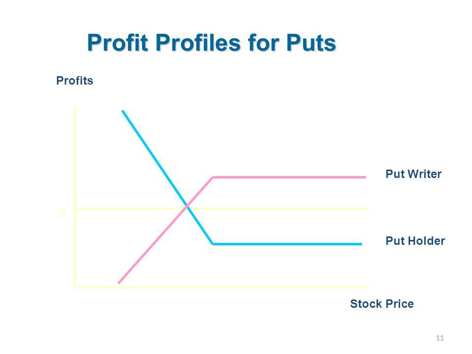 Profit Profiles for Puts
