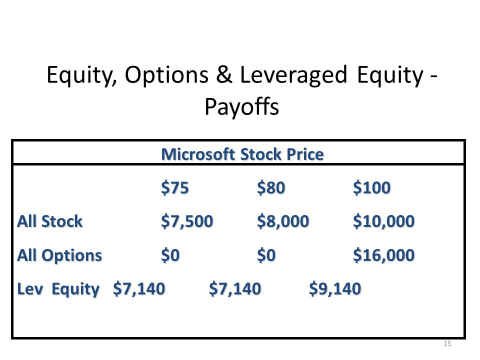Equity, Options & Leveraged Equity - Payoffs