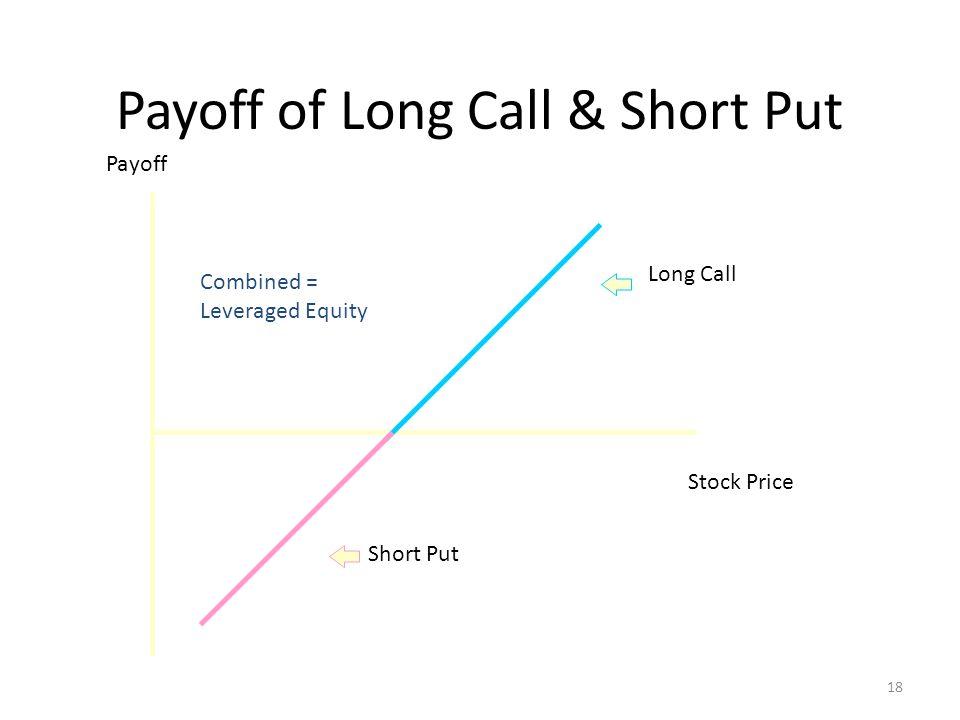 Payoff of Long Call & Short Put