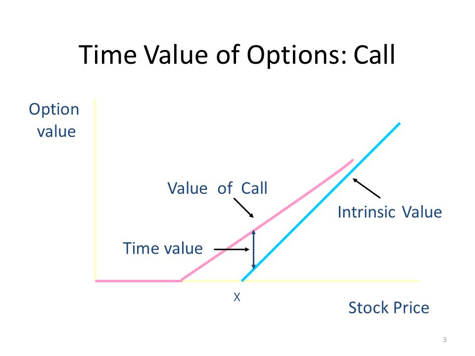 relationship between intrinsic value and time