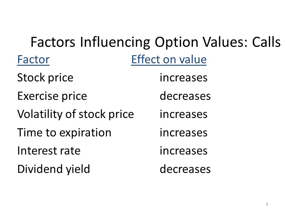 Factors Influencing Option Values: Calls