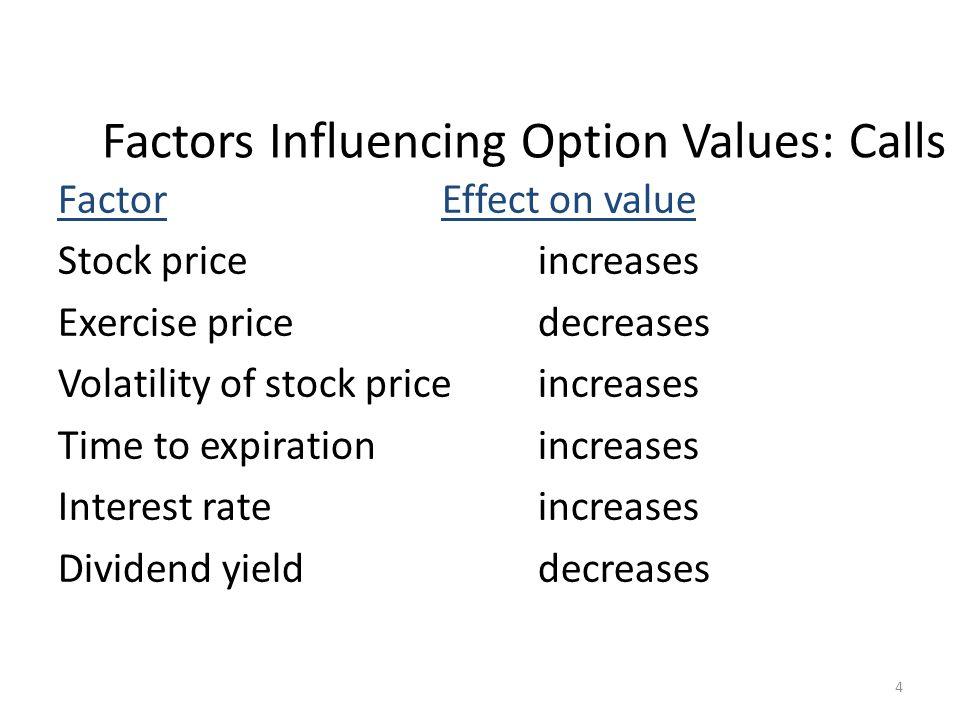 Factors Influencing Option Values: Calls