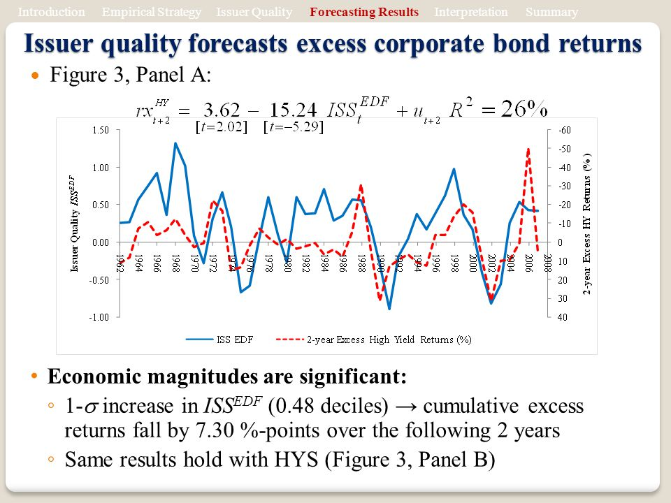 Issuer quality forecasts excess corporate bond returns