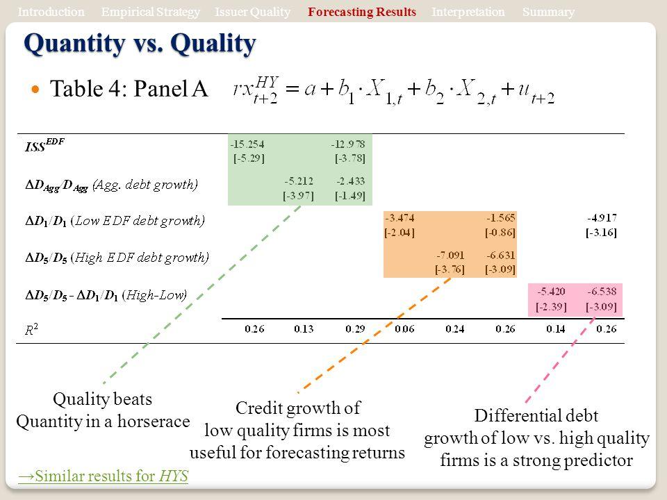 Quantity vs. Quality Table 4: Panel A