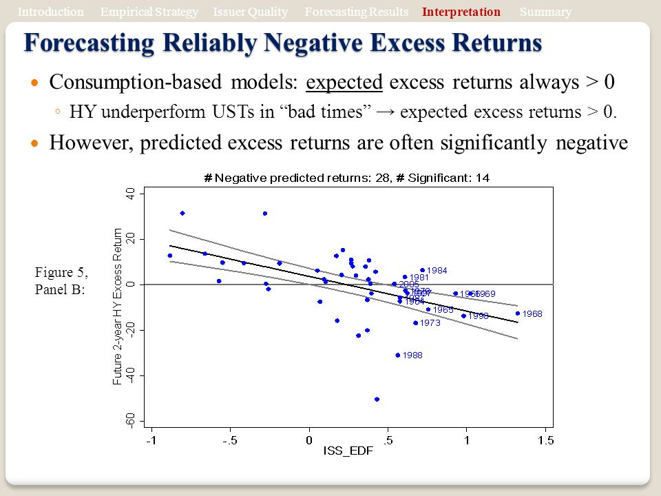 Forecasting Reliably Negative Excess Returns
