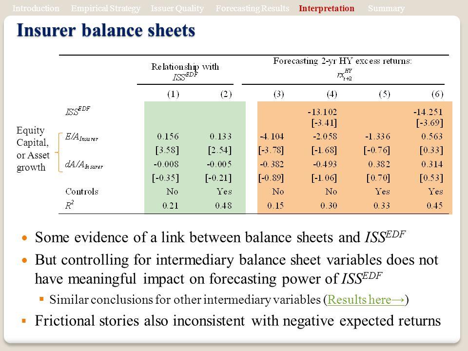 Insurer balance sheets