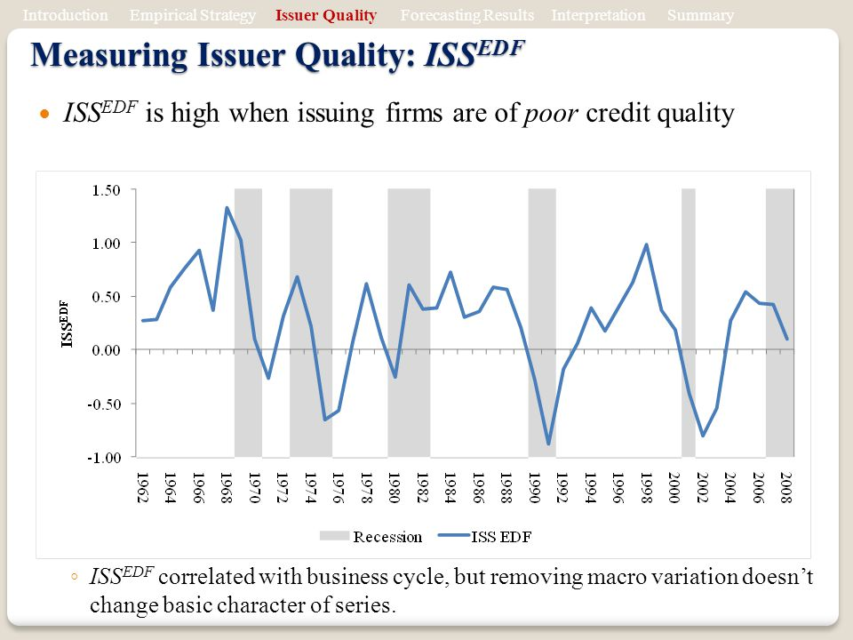 Measuring Issuer Quality: ISSEDF
