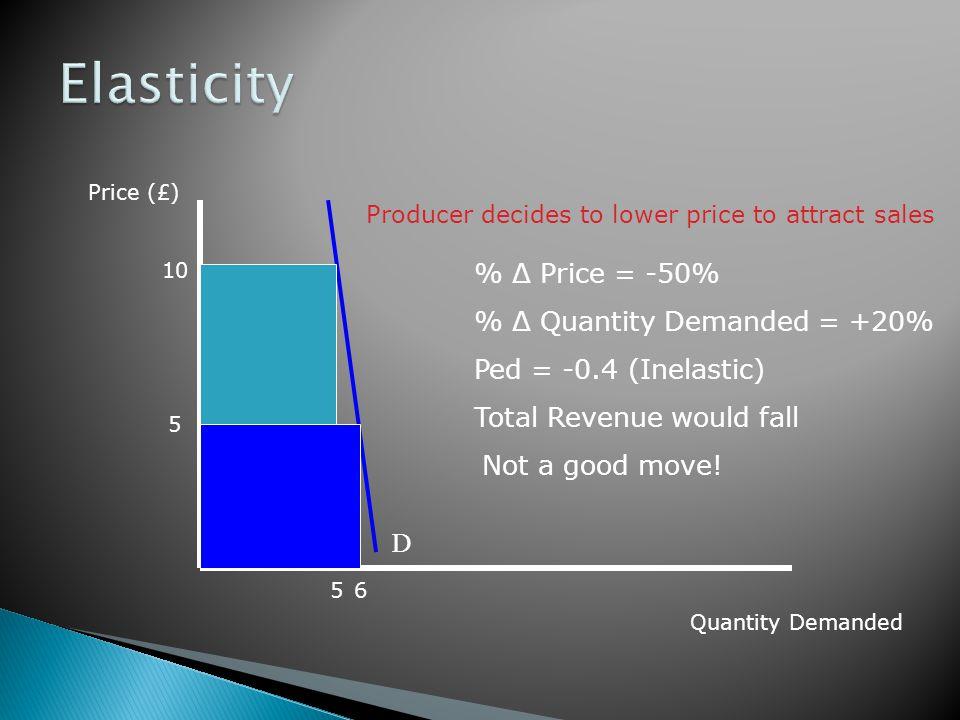 Elasticity % Δ Price = -50% % Δ Quantity Demanded = +20%