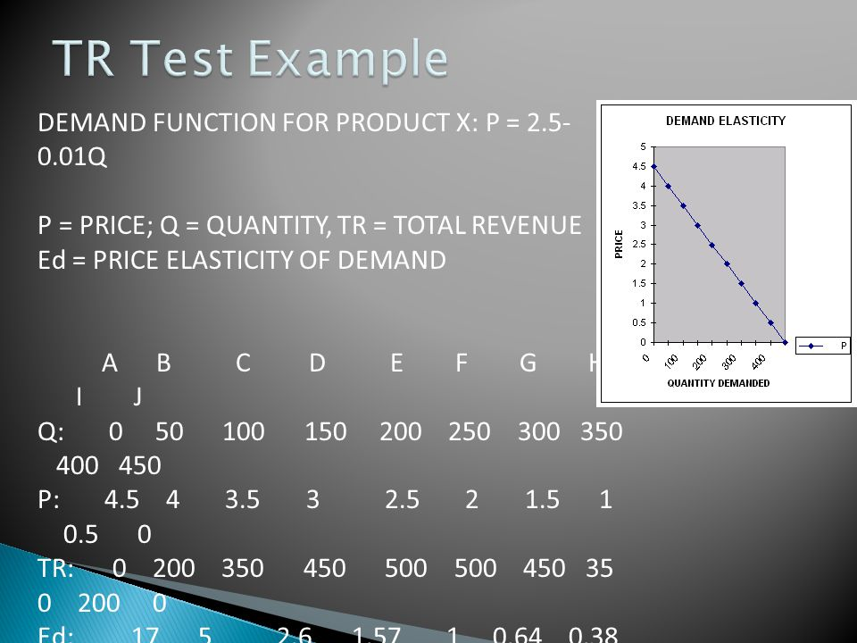 TR Test Example DEMAND FUNCTION FOR PRODUCT X: P = Q