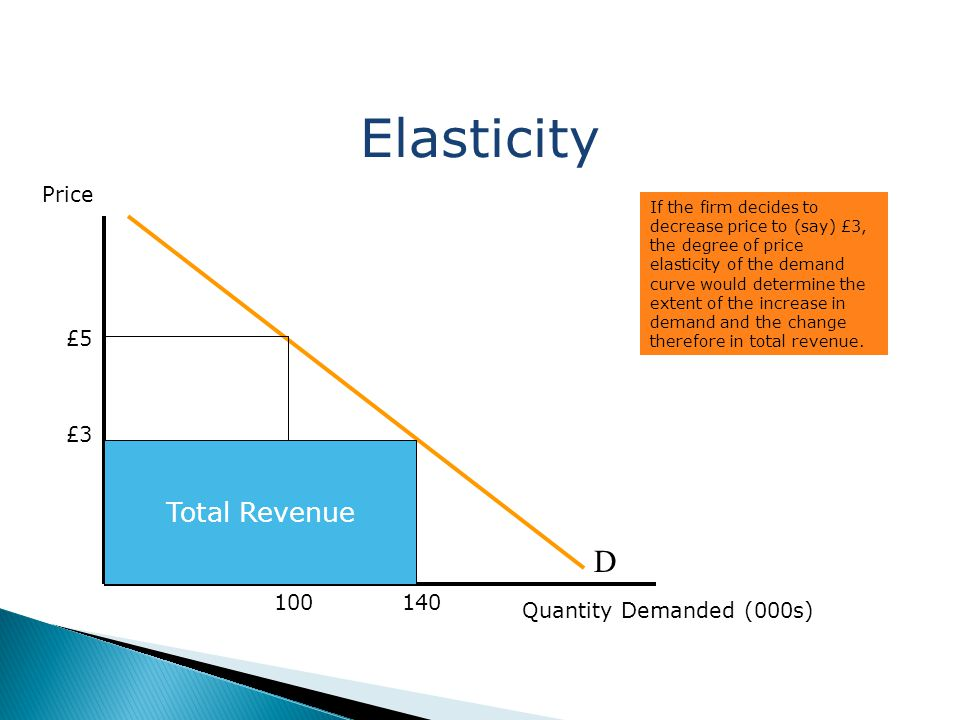 Elasticity D Total Revenue Price £5 £