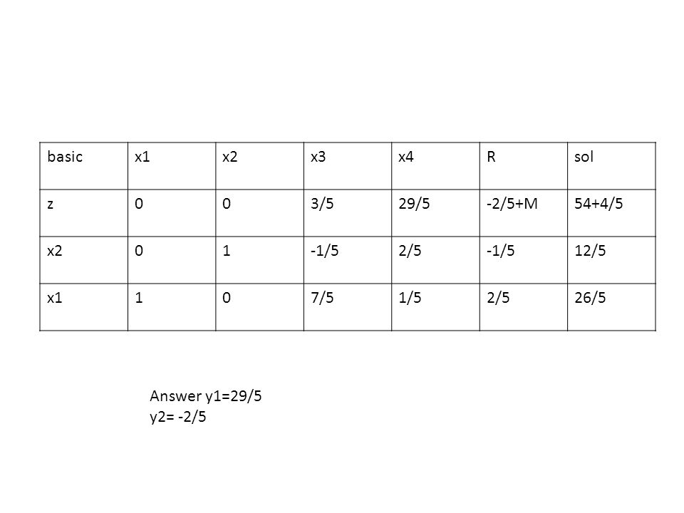 basic x1. x2. x3. x4. R. sol. z. 3/5. 29/5. -2/5+M. 54+4/5. 1. -1/5. 2/5. 12/5. 7/5.