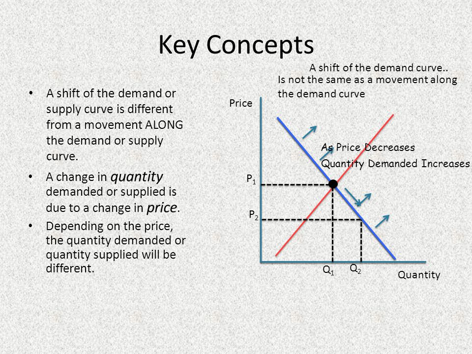 Key Concepts A shift of the demand curve.. Is not the same as a movement along the demand curve.