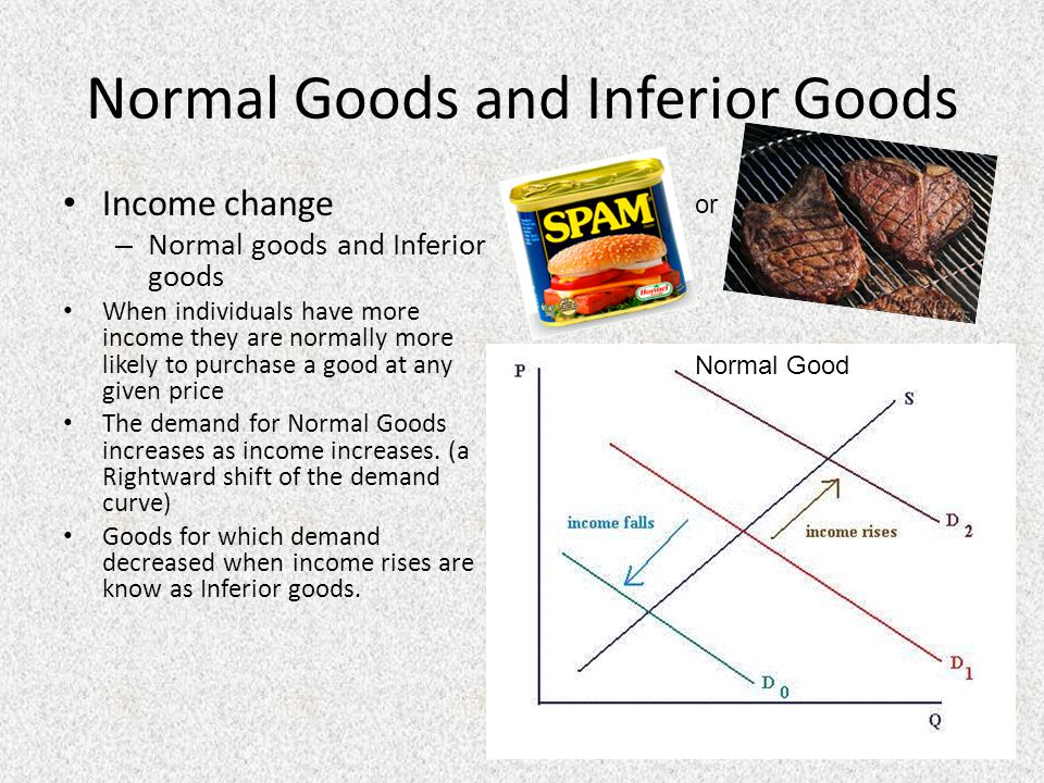 Normal Goods and Inferior Goods