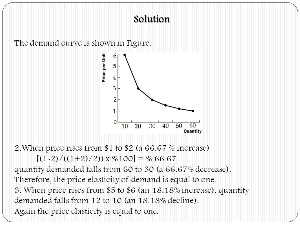 Solution The demand curve is shown in Figure.