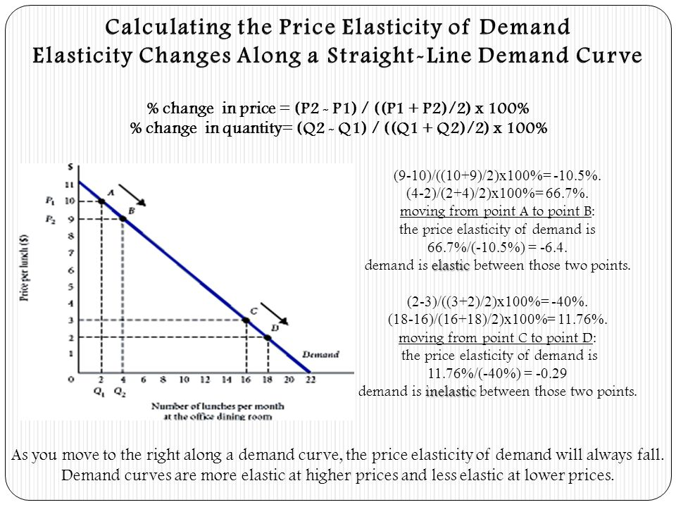 Calculating the Price Elasticity of Demand