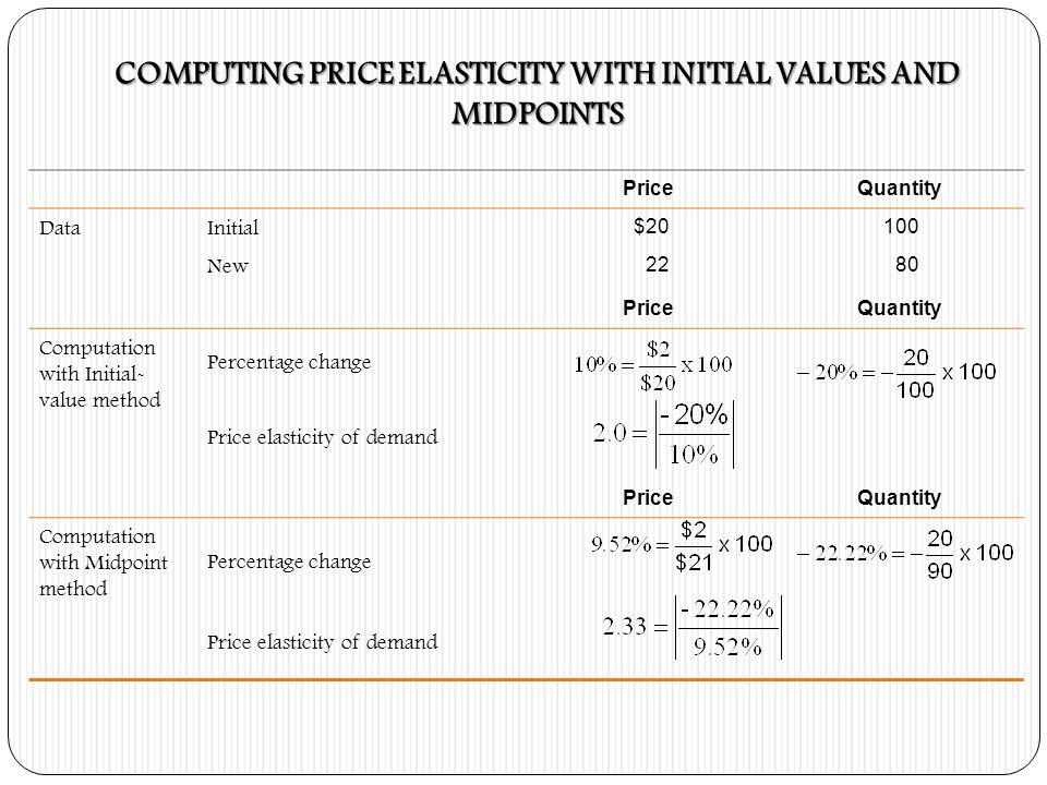 COMPUTING PRICE ELASTICITY WITH INITIAL VALUES AND MIDPOINTS