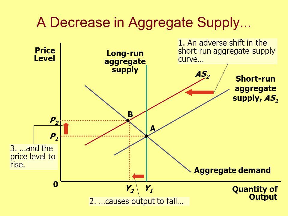 A Decrease in Aggregate Supply...