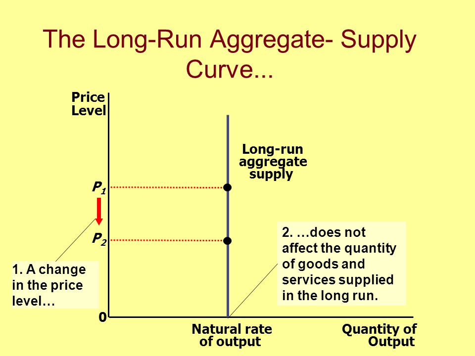 The Long-Run Aggregate- Supply Curve...