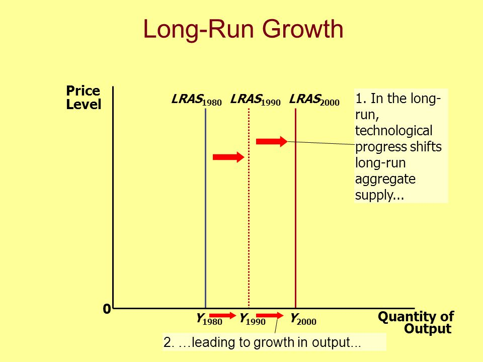 Long-Run Growth Price Level