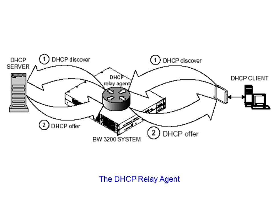 The DHCP Relay Agent