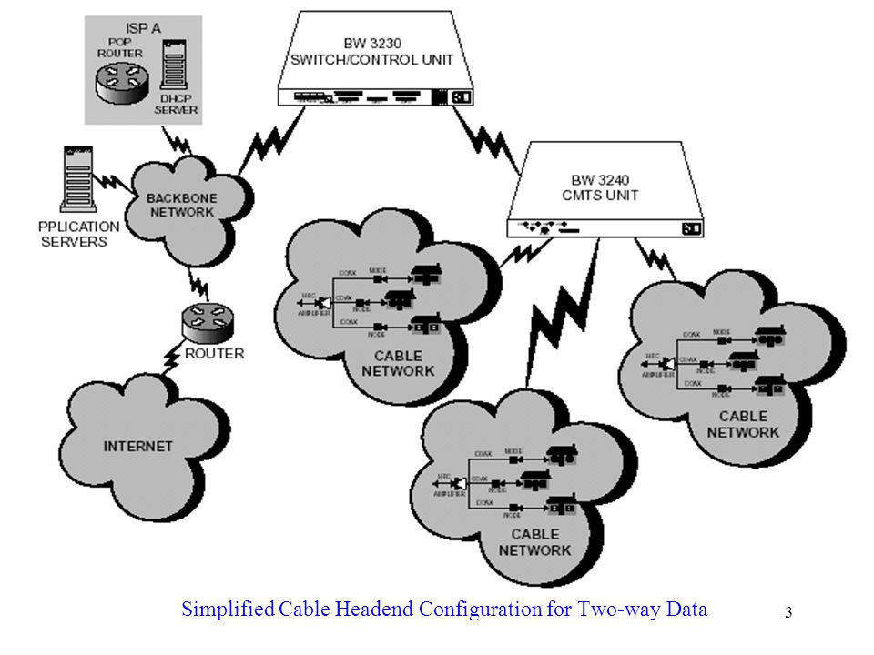 Simplified Cable Headend Configuration for Two-way Data