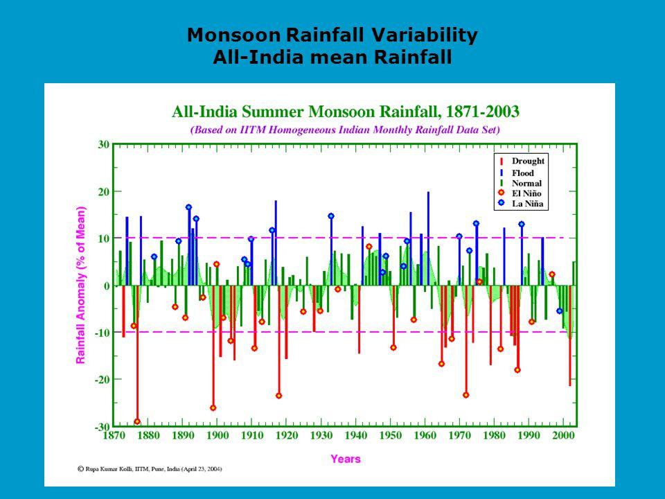 Monsoon Rainfall Variability All-India mean Rainfall