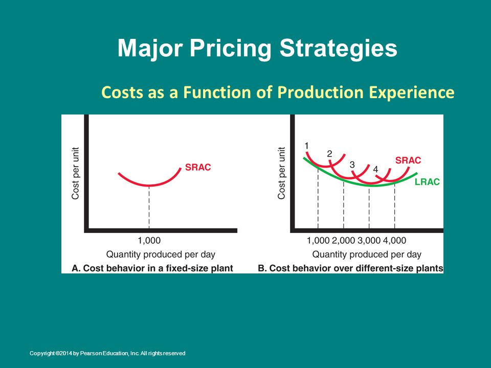 Major Pricing Strategies