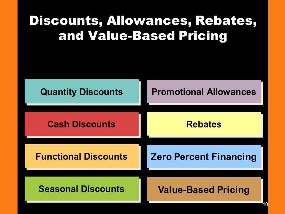 Discounts, Allowances, Rebates, and Value-Based Pricing