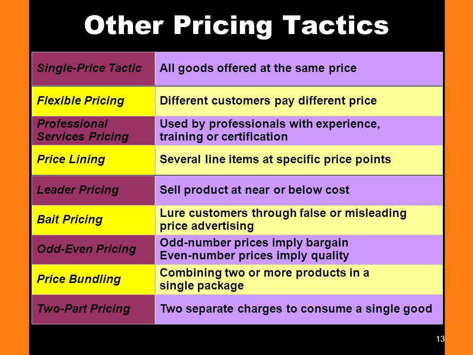 Other Pricing Tactics Single-Price Tactic
