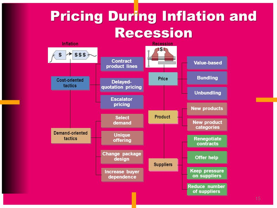 Pricing During Inflation and Recession