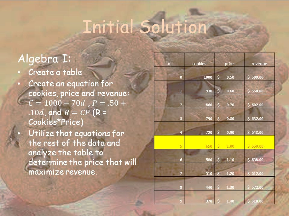 Initial Solution Algebra I: Create a table