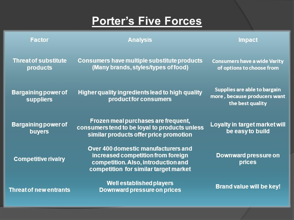 Porter's Five Forces Factor Analysis Impact