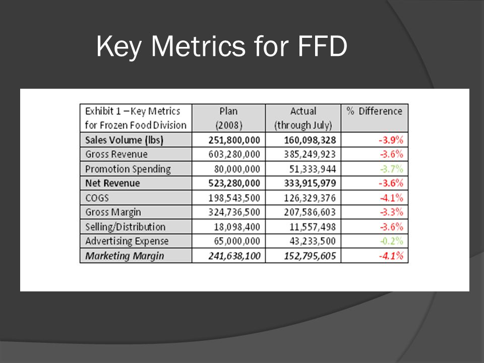 Key Metrics for FFD