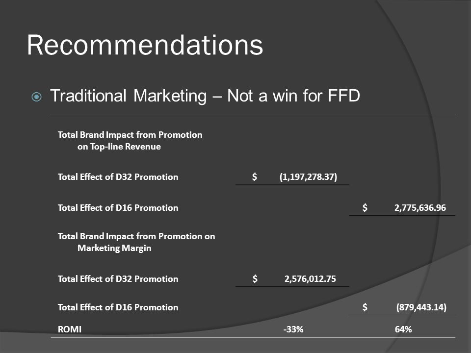 Recommendations Traditional Marketing – Not a win for FFD
