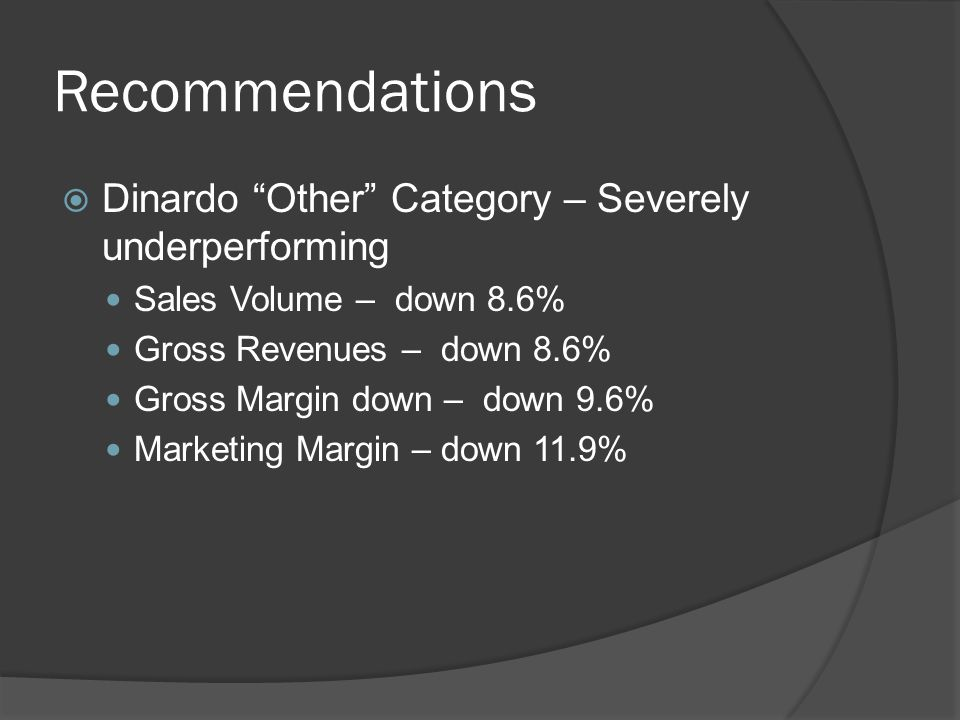 Recommendations Dinardo Other Category – Severely underperforming