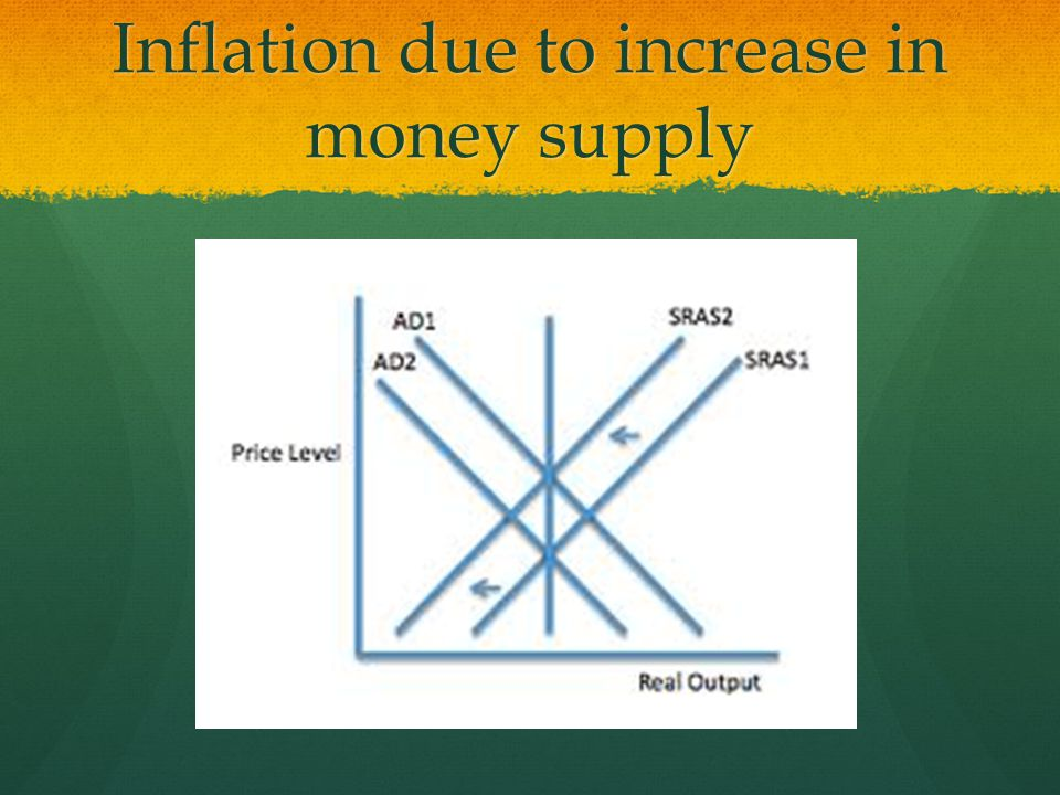 Inflation due to increase in money supply