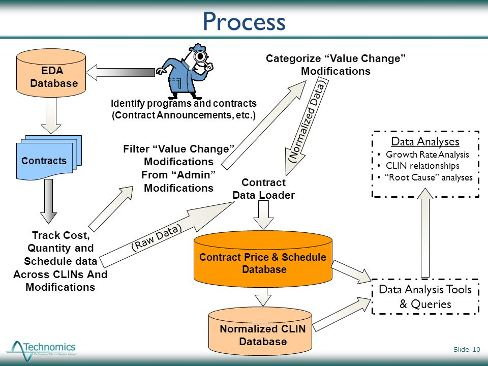 Process Data Analyses Data Analysis Tools & Queries