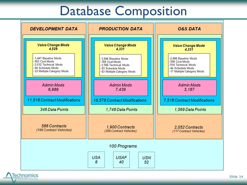 Database Composition